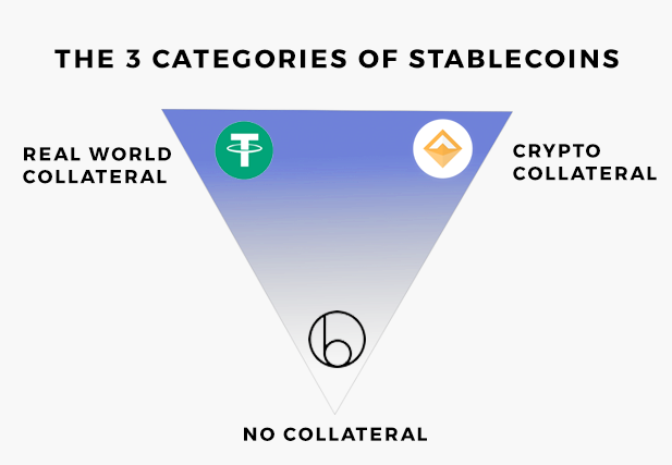 stablecoin tipologie