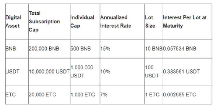 binance lending tabella